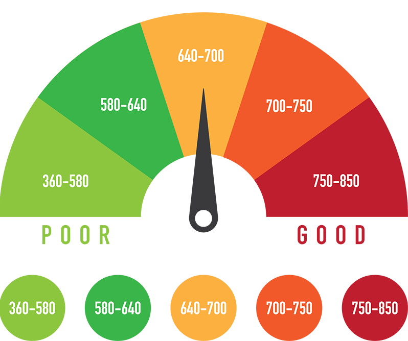 Know Your Credit Approval Options  Credit Scores And What